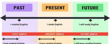 مقایسه زمان ها در زبان انگلیسی